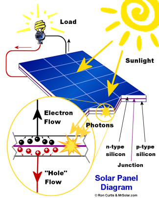diagram of how a solar panel works - Mersn.proforum.co